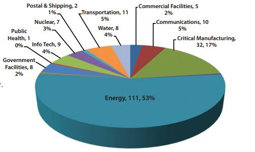 ICS-CERT-Monitor-Report-Energy-sector